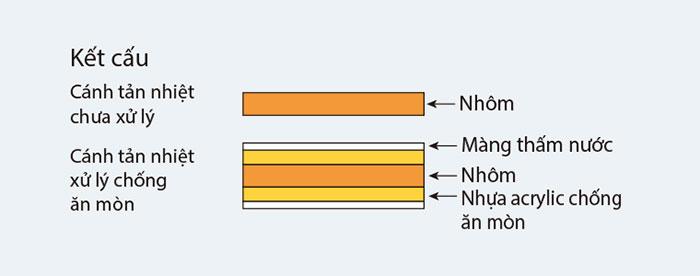Điều Hòa Âm Trần Nối Ống Gió Daikin 1 Chiều 13.000 BTU (FDBNQ13MV1/RNQ13MV1) Điều Khiển Không Dây (BRC4C64-9) chất lượng
