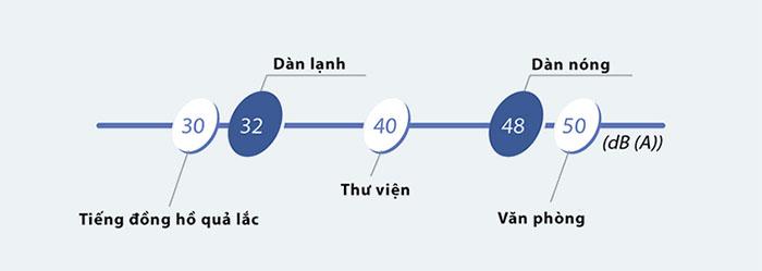 Điều hòa Tủ đứng Daikin 2 chiều 28.000BTU (FVQN71AXV1/RQ71CGXV1) chất lượng
