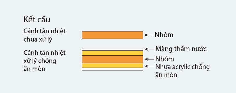 Điều hòa Daikin Tủ đứng 2 chiều 28.000BTU   Kết cấu