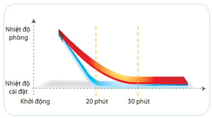 Điều hòa Tủ đứng Daikin 2 chiều 45.000BTU (FVQN125AXV1/RQ125DGXY1) chính hãng